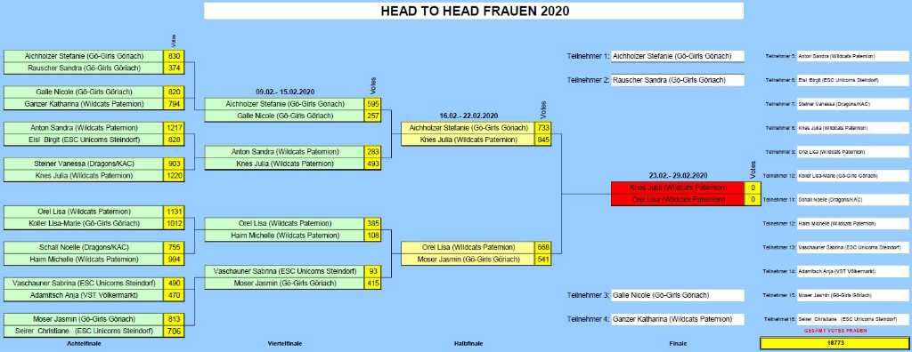 Endstand-Halbfinale-Frauen-2020