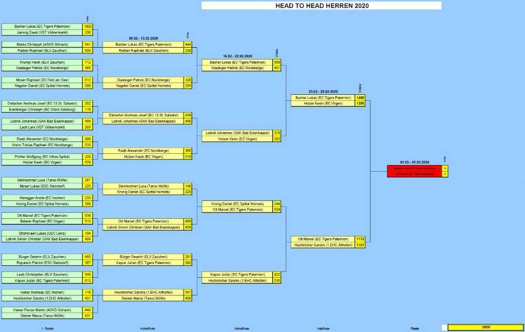 Endstand-Halbfinale-Herren-2020