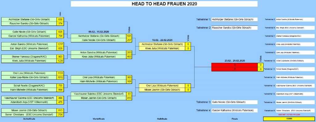 Endstand KEHV Viertelfinale Frauen 2020