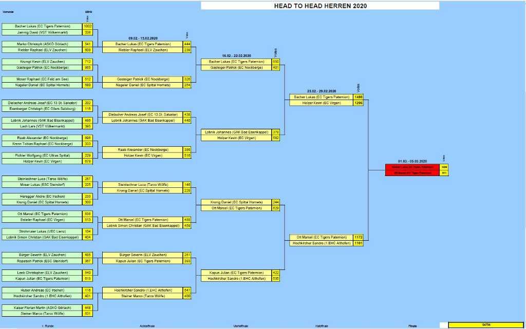 Head-to-Head-Bacher-Ott-Finale-Herren-Starwahl-KEHV-2020